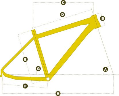geometrie kola